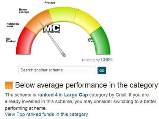 Moneycontrol mutual fund meter for HDFC Top 200 (dated 8th Sep. 2013)