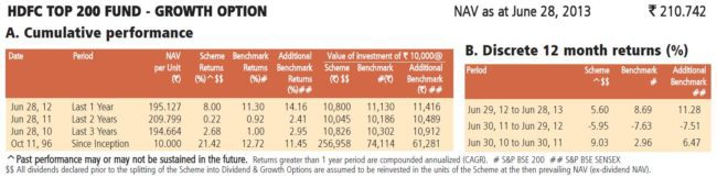 hdfc-top-200-mutual-fund-performance