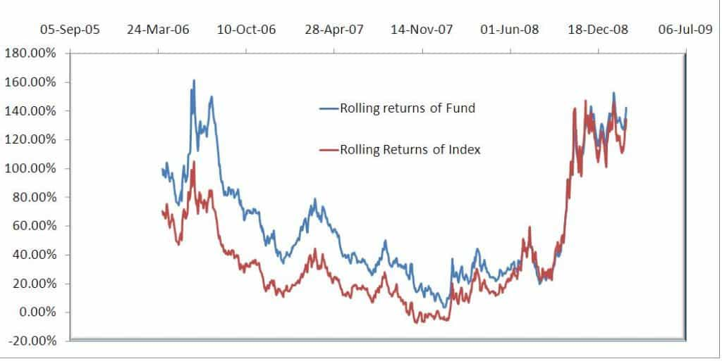 Reliance Growth 5 year rolling returns
