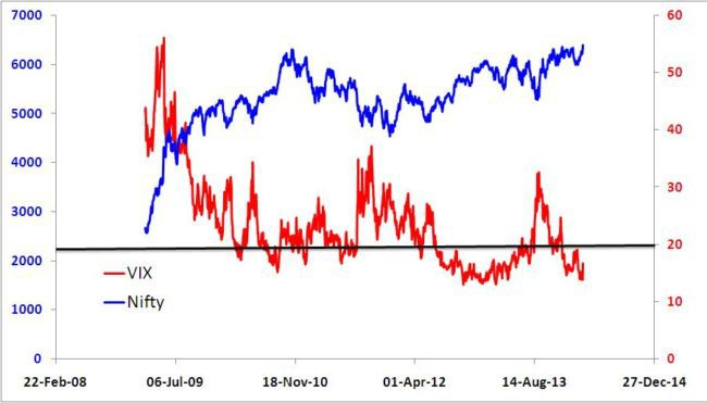 India VIX vs. Nifty