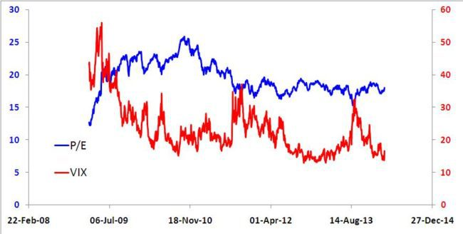 India VIX vs. Nifty P/E