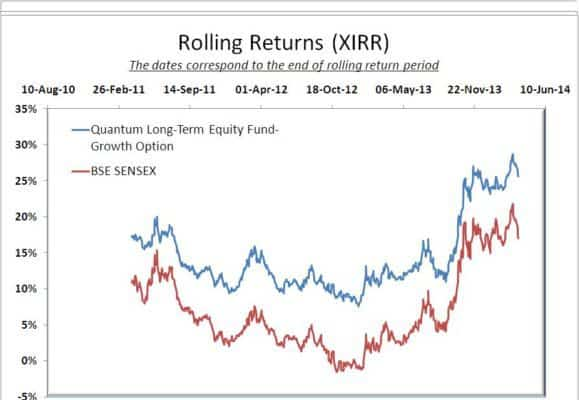 Quantum Long Term Equity Rolling Returns 5Y