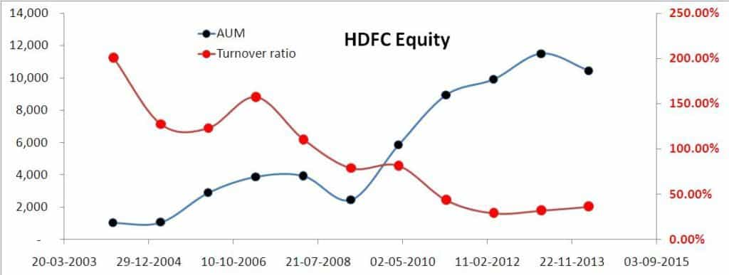 HDFC Equity AUM and turnover ratio