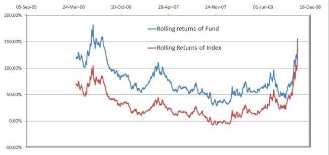 HDFC-top-200-5Y-rolling-returns