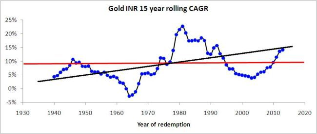Gold is riskier than stocks