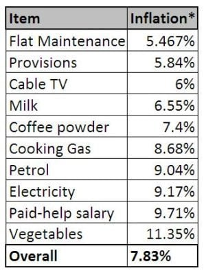 track monthly expenses and Inflation in india some real numbers