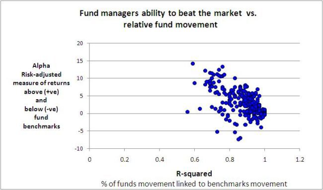Mutual Funds Rewards vs Correlation