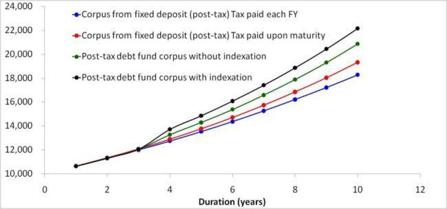 budget 2014 debt fund vs. fixed deposit 30% slab