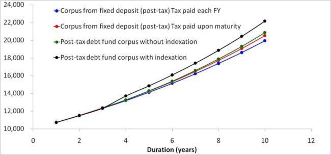 budget 2014 debt fund vs. fixed deposit 20% slab