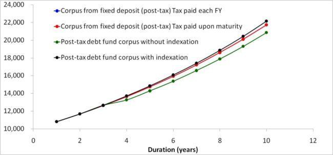 budget 2014 debt fund vs. fixed deposit 10% slab