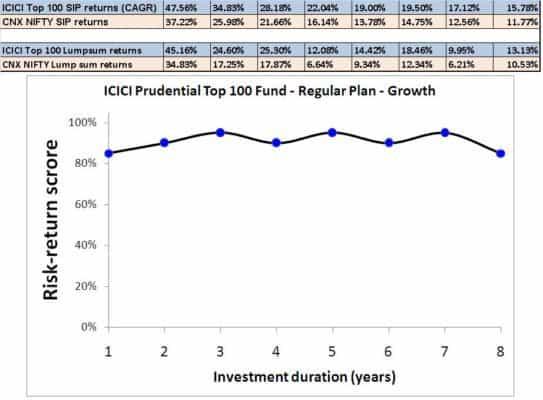 ICICI-top-100-2