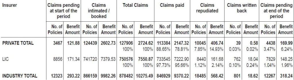LIC-claim-settlement