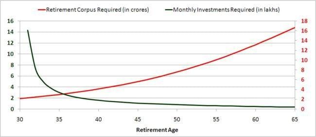 lower-retirement-coprus-3