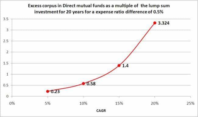 Direct-fund-vs-regular-fund-5