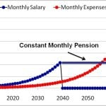 Do not increase EPS Contributions for higher Pension! It may mess up your retirement!
