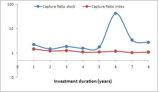 Capture ratios for difference investment durations