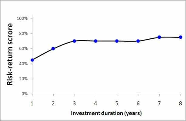Risk-reward score different investment durations