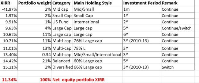 Mutual-fund-portfolio-review-1