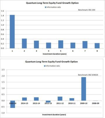 2-Quantum-long-term-equity-information-ratio