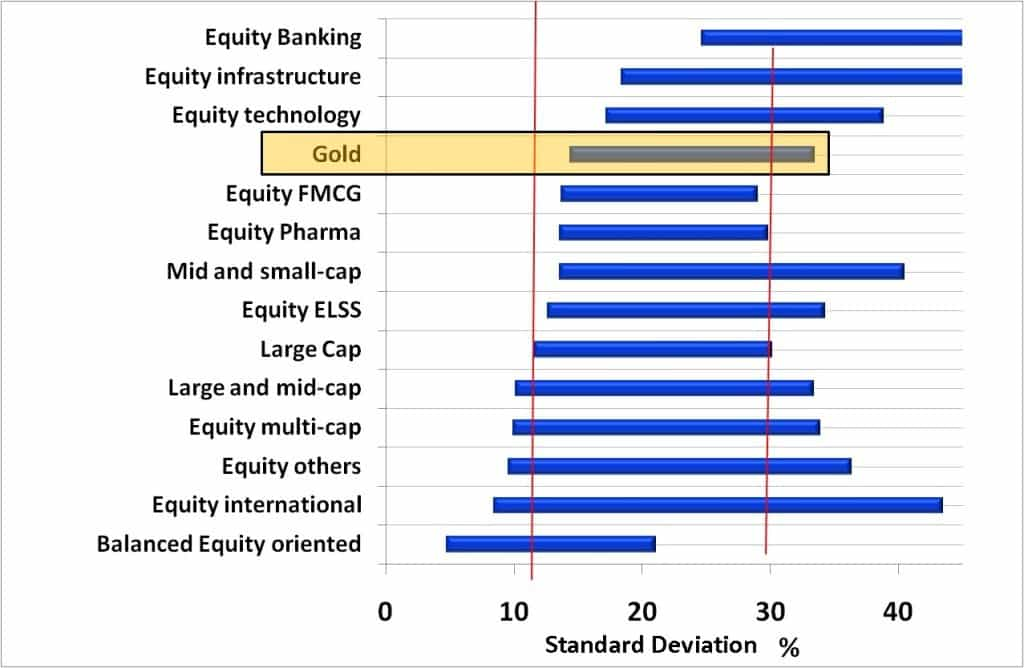 Equity-mutual-fund-risk-ladder