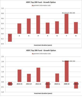 HDFC-top-200-geometric-information-ratio
