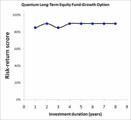 quantum-long-term-equity-2