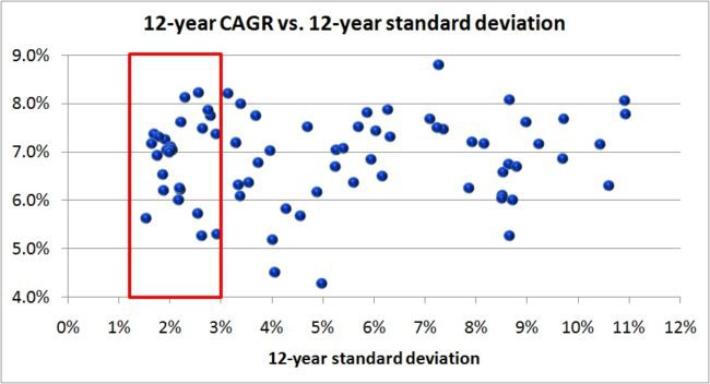 debt-fund-standard-deviation-3