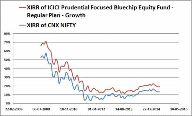Monthly-XIRR-ICIC-Blue-Chip