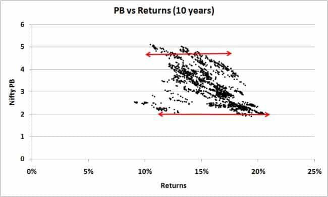 Nifty-PB-10-years