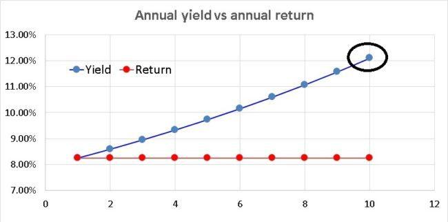 Corporate-deposit-return-yield