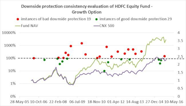 HDFC-Equity-downside-protection