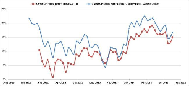 HDFC-Equity-rolling-returns-SIP
