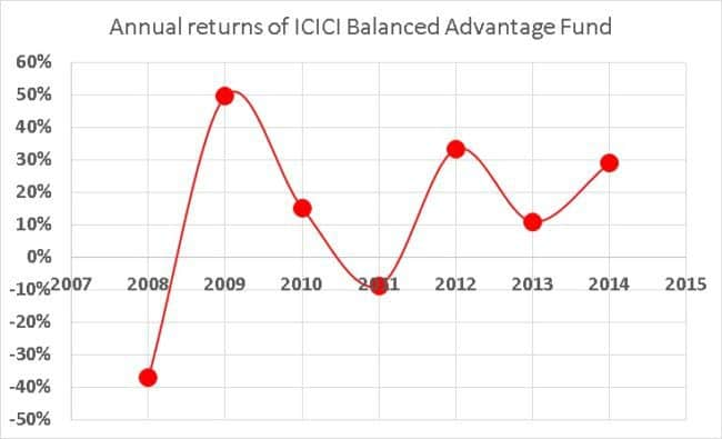 ICICI-balanced-advantage-fund-moneyback-feature