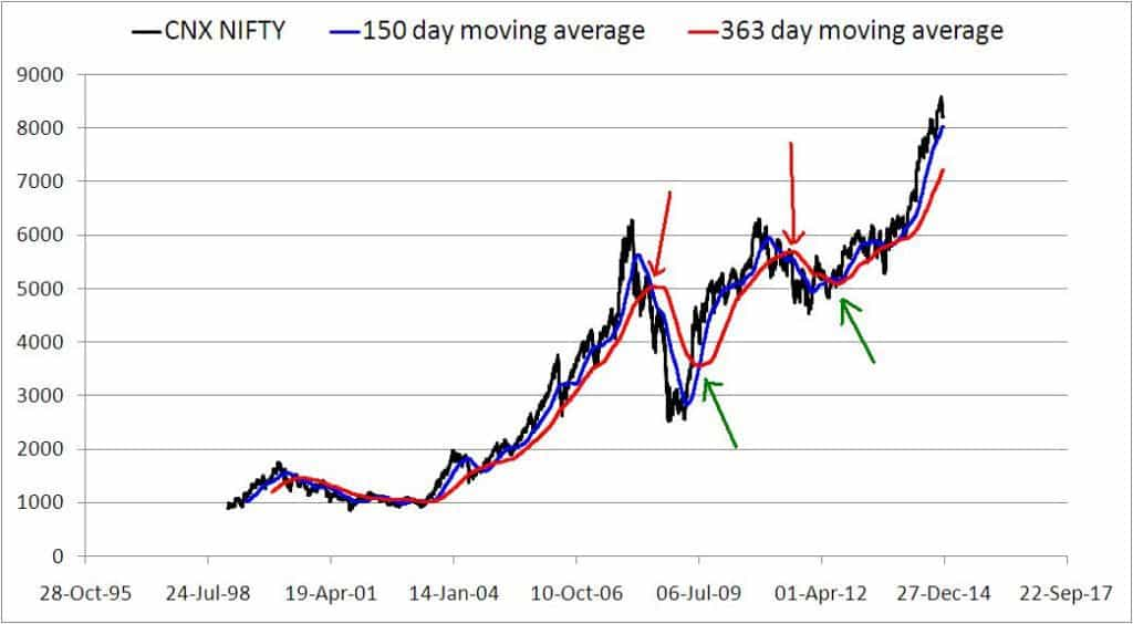 Moving-average