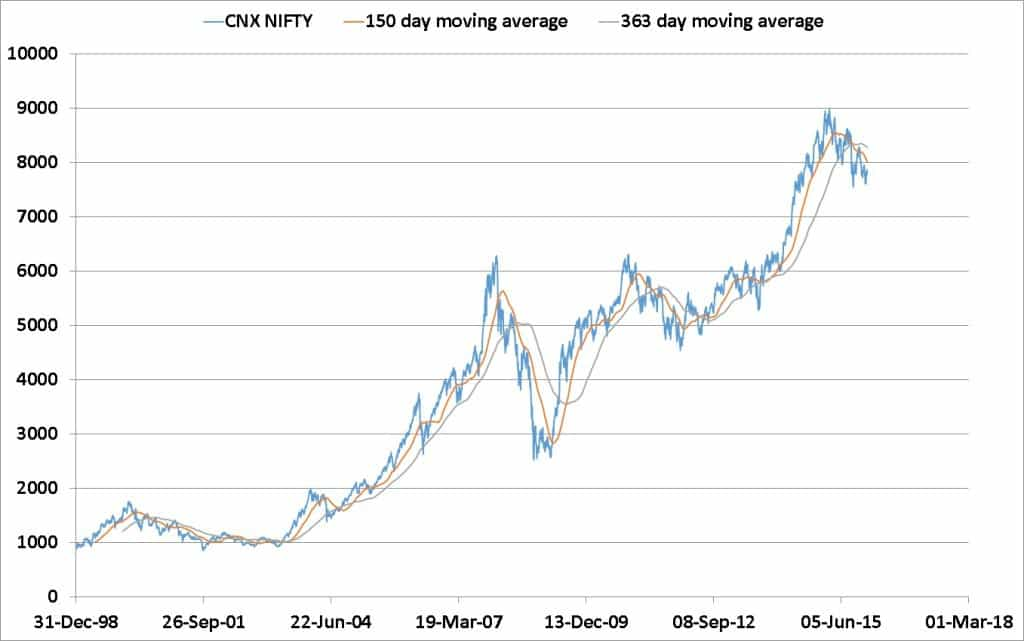 Nifty-valuation-1