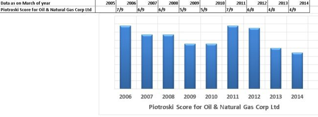 Piotroski Score for Indian Stocks