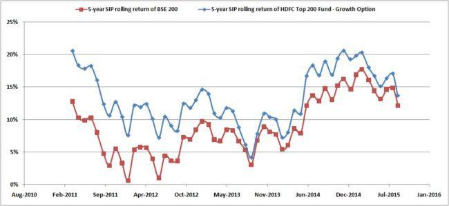 Rolling-SIP-HDFC-Top-200