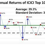 Equity investing: How to define 'long-term' and 'short-term'