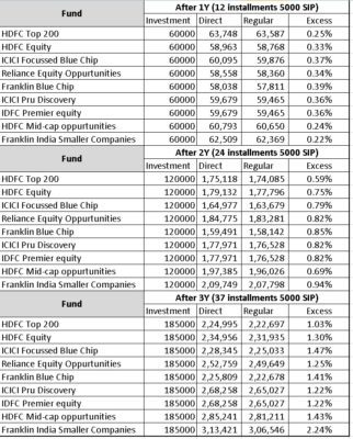 Return-comparison-direct-fund-vs-regular-fund-2016-C