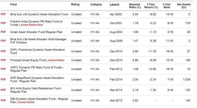Dynamic-asset-allocatin-mutual-funds-0