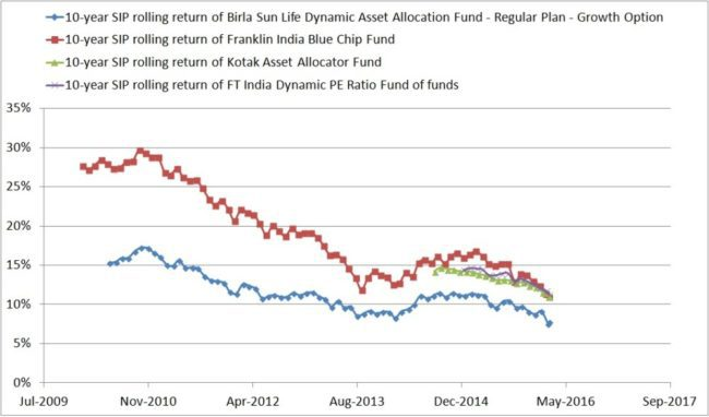Dynamic-asset-allocatin-mutual-funds-4