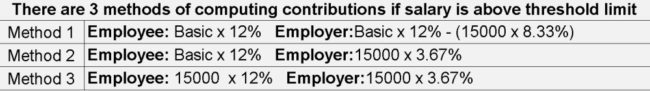 EPF-employer-contributions