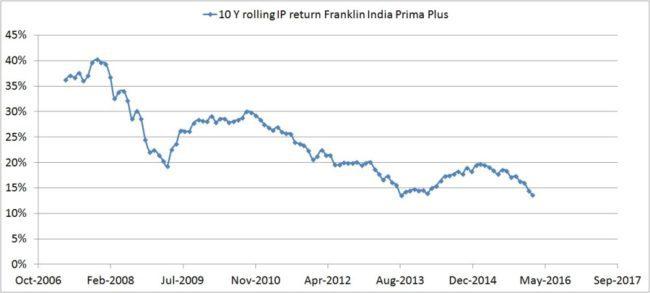 Franklin India Prima Plus