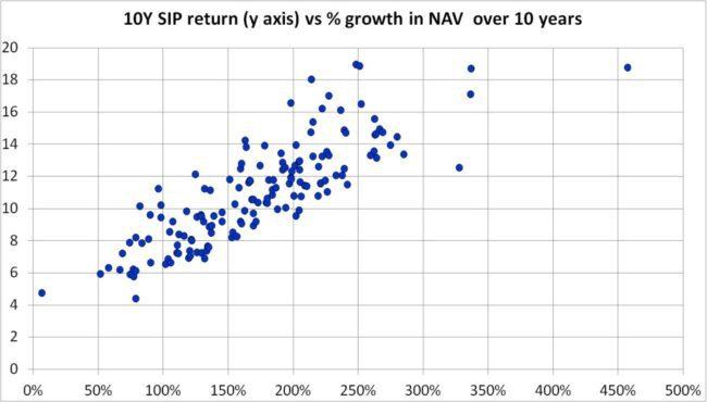 10-year-lump-sum-vs-10-year-sip-returns-3
