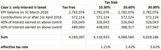 Budget-2016-EPF-tax-rules-1