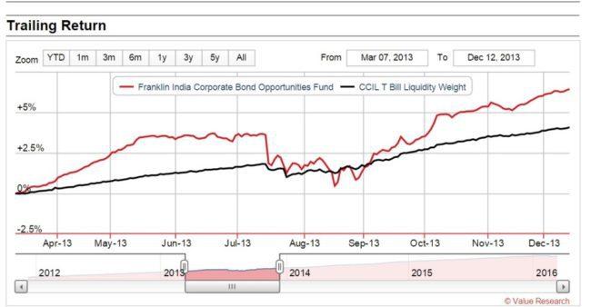 Franklin-Corporate-bond-fund