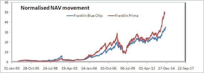 blue-chip-vs-prima-1