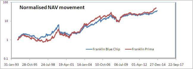 blue-chip-vs-prima-2