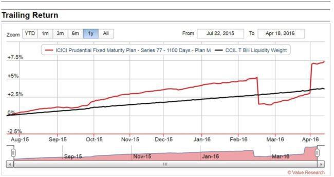 dbet-fund-vs-fixed-deposit-3