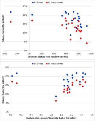 downside-vs-return- A8